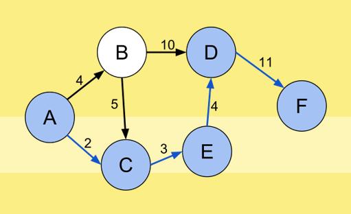 دوره آموزش درس طراحی الگوریتم ها همراه با نکات کنکوری