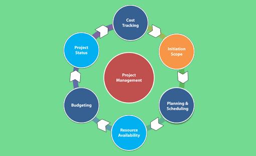 دوره آموزش درس مدیریت و کنترل پروژه های فناوری اطلاعات