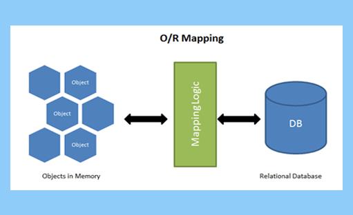 آموزش پیاده سازی ORM سریع Dapper در سی شارپ و Asp.net MVC در قالب پروژه کاربردی