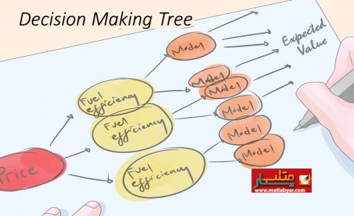 آموزش یادگیری ماشین در متلب – درخت تصمیم گیری (بخش چهام – کدنویسی)