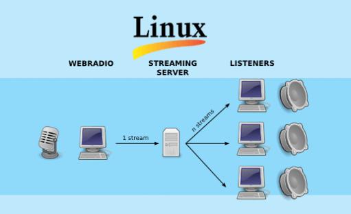 آموزش TVserver و Stream Server در لینوکس
